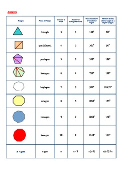 Polygon Discovery Activity (sum of interior angles)