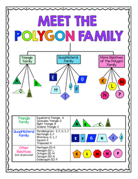 polygon tree reference chart free by mrs renz class tpt. Black Bedroom Furniture Sets. Home Design Ideas