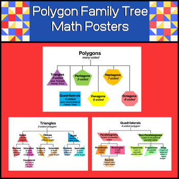 Polygon Family Tree | 3 Math Posters