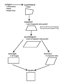 Polygon Flow Chart