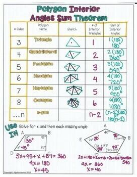 Polygon Interior Angle Sum & Exterior Angle Sum Theorems Graphic Organizer