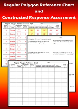 Regular Polygon Reference Chart and Constructed Response Assessment
