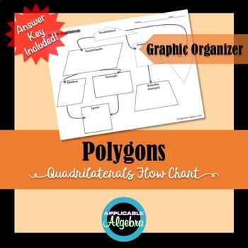 Polygons - Quadrilaterals - Parallelograms Flow Chart - FREEBIE
