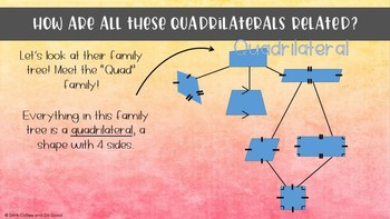 Polygons and Quadrilaterals - PowerPoint with Student Notes