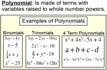 Polynomial Definitions and Operations for SMART Notebook a