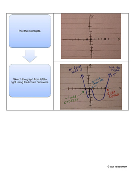 Polynomial Function Graph Sketching