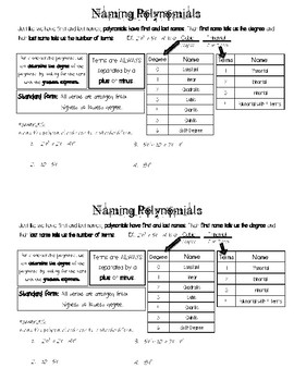 Polynomial Names