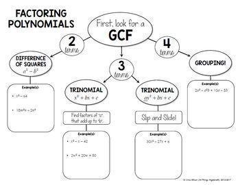 Polynomials and Factoring (Algebra 1 Curriculum - Unit 7)