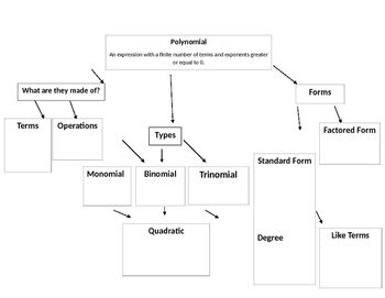 Polynomials Graphic Organizer Template