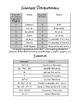 Polynomials Mini-Unit:  Naming, Adding, and Subtracting Polynomials