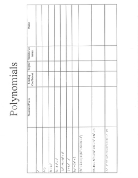 Polynomials graphic organizer standard form leading coefficient degree terms