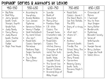 Popular Book Series & Authors by Lexile FREEBIE
