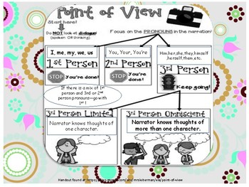 Popular Literature Point of View Task Cards