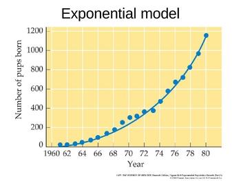 Population Biology Powerpoint