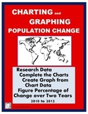 Population Charting and Graphing:  Making a Graph from Research Data