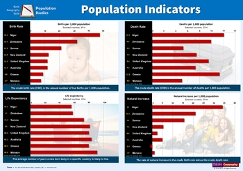 Population Indicators