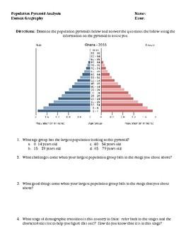 Population Pyramid Analysis Activity (Demographic Transition Model)