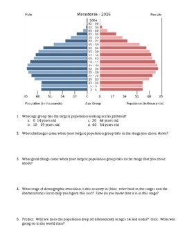 Population Pyramid Analysis Activity (Demographic Transition Model) Version 2.0