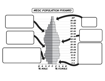 Population Pyramids: Contrasting LDC/MDC Rural & Urban  *Guided Lecture*