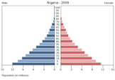 Population Pyramids Lesson and Activity