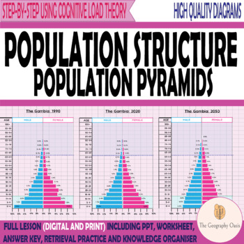 Population Structure (Pyramids)