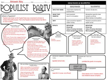 populist party graphic organizer by captivating history lessons by mrs sandoval. Black Bedroom Furniture Sets. Home Design Ideas