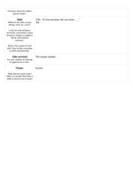 """""""Porphyria's Lover"""" Poem typed completed TPCASTT Sheet"""