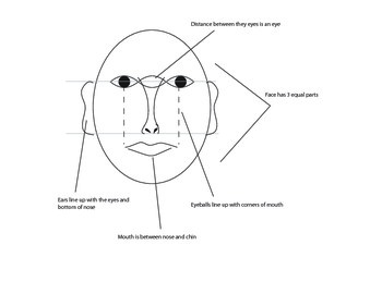 Portrait Guide and Worksheet