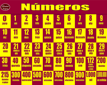 Portuguese Numbers 1-1,000,000 Poster