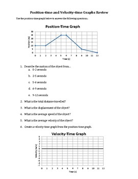 Position-Time Graph and Velocity-Time Graph Review