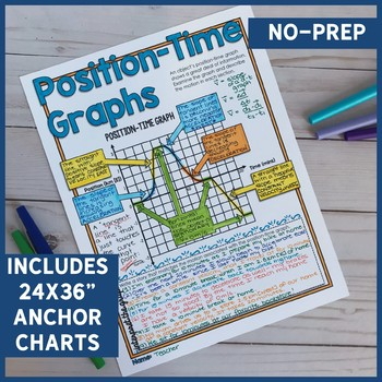 Position-Time Graphs Doodle Notes for Physics (Distance-Time Graphs), Motion