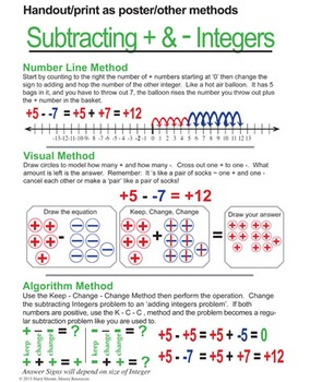 Positive and Negative Integer Subtraction - Handouts, Vertical Number Lines...