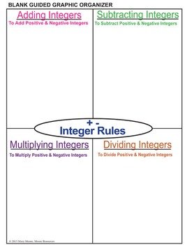 Integers - Positive and Negative - Graphic Organizers for Interactive Notebooks