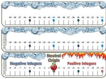 Positive & Negative Integers Number Line -100 - 0 - +100
