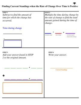 Positive Rate of Change Process Guide