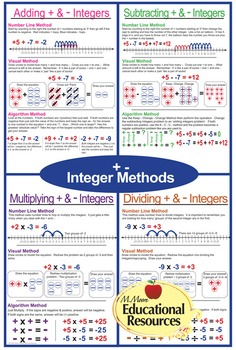 "Integers Rules & Methods - Positive & Negatives - SIX MATH POSTERS - 24"" x 36"""