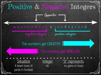 Positive and Negative Integers (Common Core)