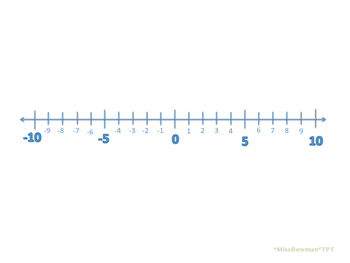 Positive and Negative Number Line