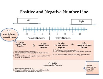 Positive and Negative Number Line + Addition and Subtraction of Integers
