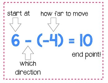 Positive and Negative Numbers Poster