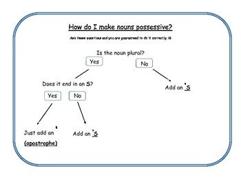 Possessive Noun Flowchart