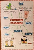 Possessive Pronoun Anchor Chart