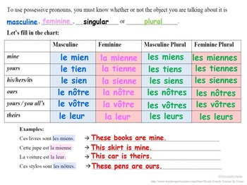 Possessive Pronouns (le mien, le tien, le sien): French Quick Lesson