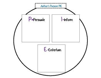 Post-It Note Author's Purpose Pie