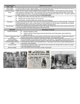Post World War I CSI Study Sheet (Curriculum Support Information)