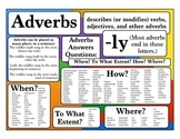 Poster - Adverbs