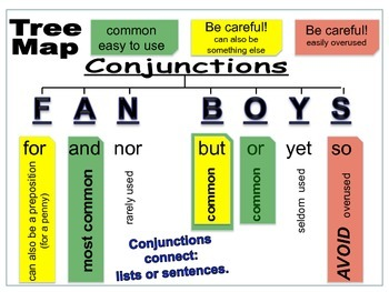 Poster - Conjunctions (Coordinating Conjunctions)