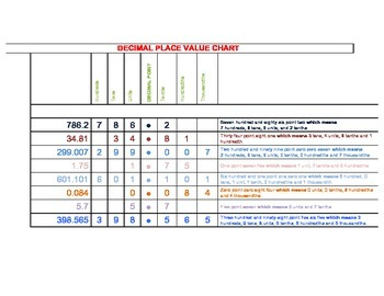 Math Poster: DECIMAL PLACE VALUE CHART