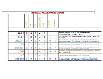 Math Poster: DECIMAL PLACE VALUE CHART