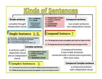 Poster Duo - Tree Maps: Kinds of Sentences AND Parts of Speech